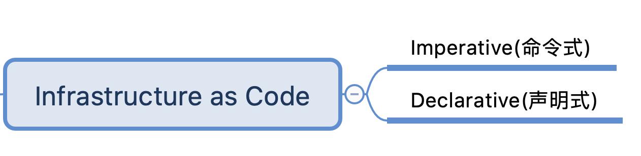 InfraAsCode